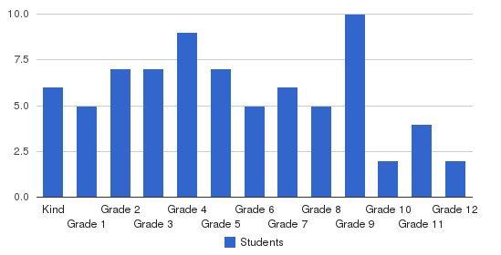 Cornerstone Christian School Students by Grade