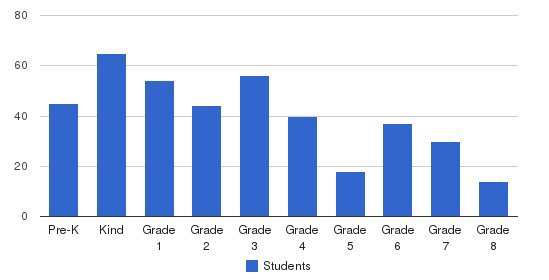 Crown Point Christian School Students by Grade
