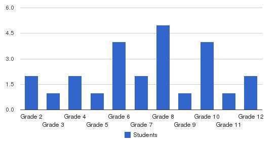 Cuba Mennonite School Students by Grade