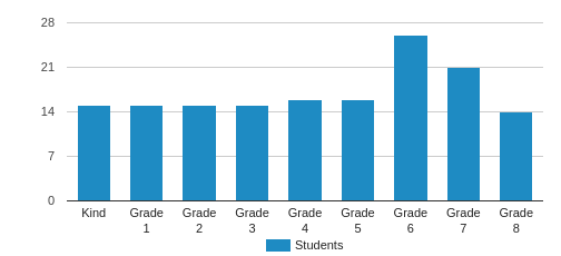 Countryside School Student By Grade